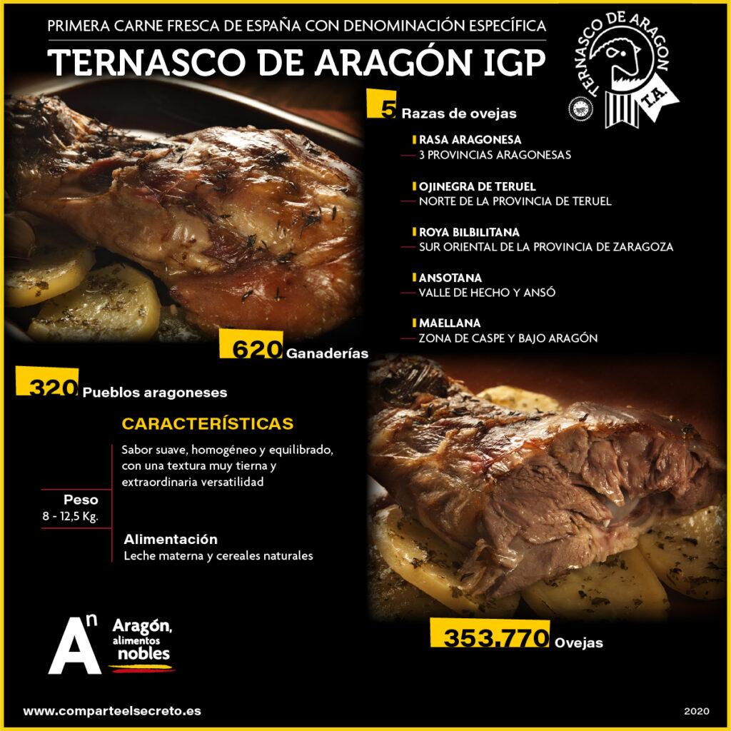 Ternasco de Aragón Igp  infografía